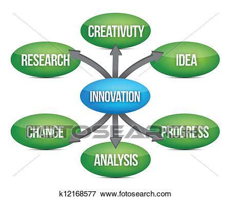 Essay writing on innovation